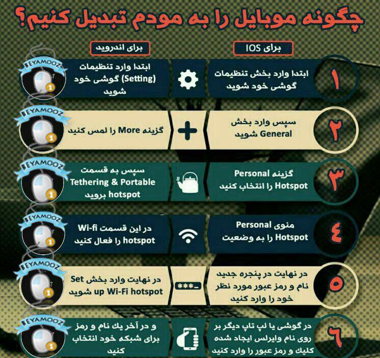 تبدیل گوشی اندرویدی به wifi